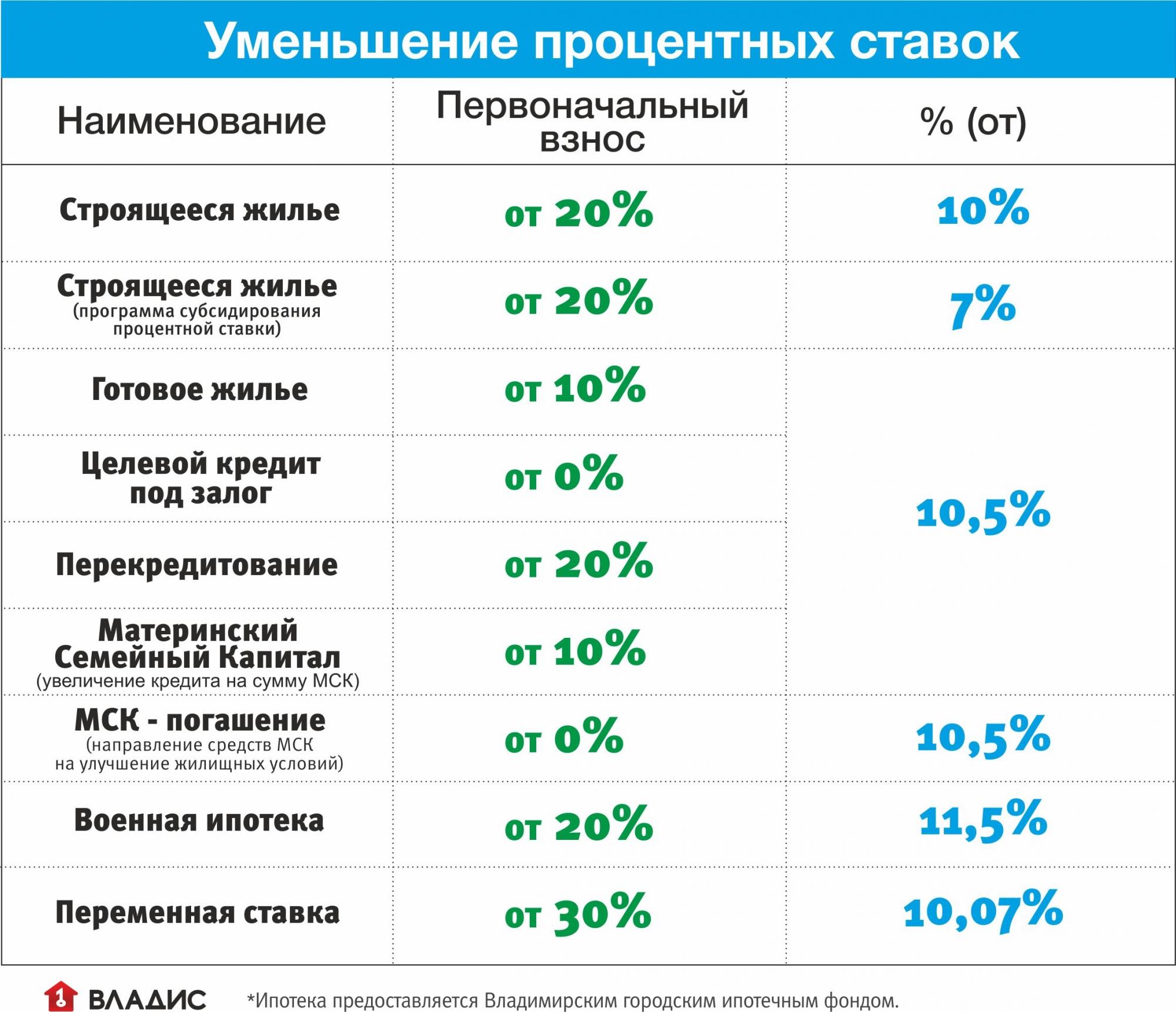 погашение процентов по целевым займам